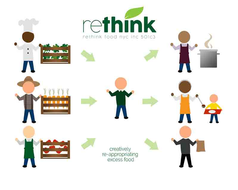 ReThink Food NYC funzionamento
